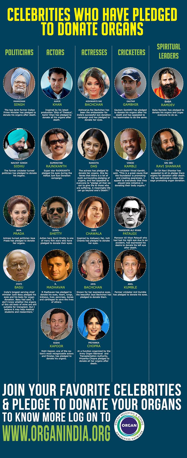celebrities in organ donation